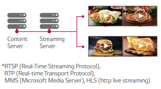 IP Streaming Protocol